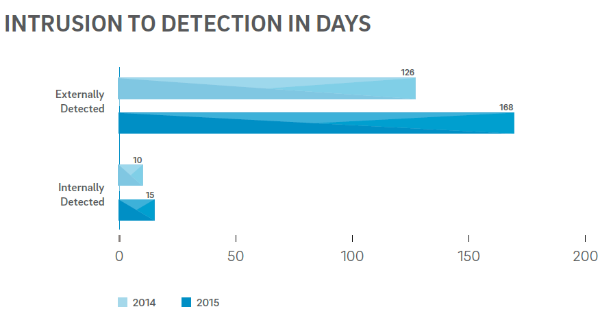 intrusion-detection-days