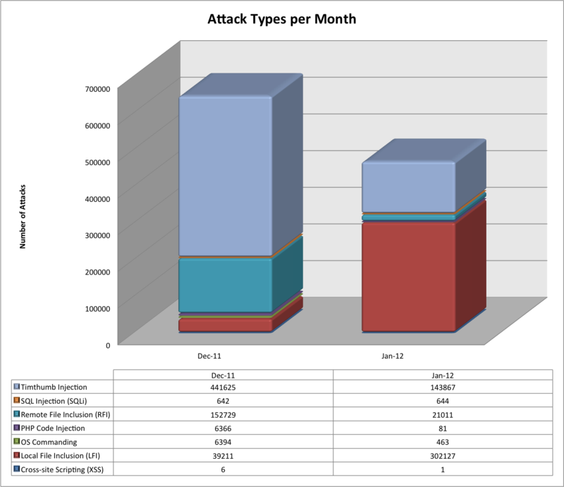 Monthly_Attacks