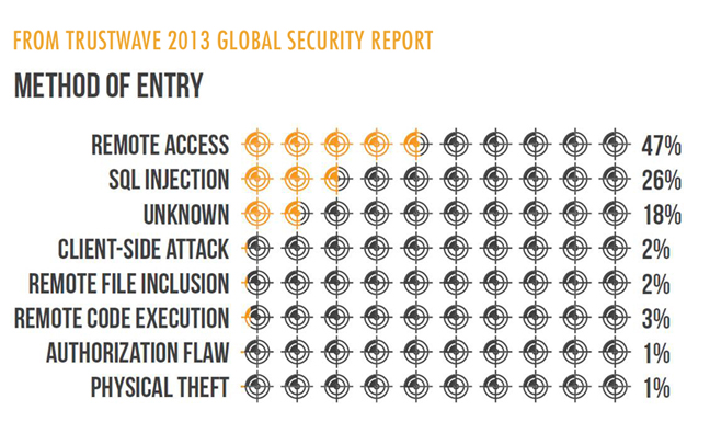 Trustwave_2013_Global_Security_Report_Infiltration_Methods_sm