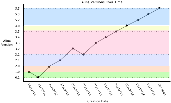 Alina_Graph_Time_New