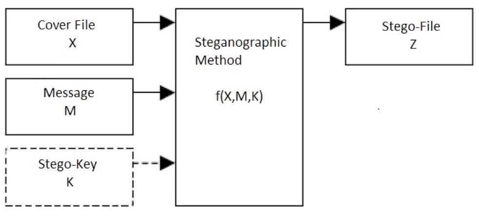 Steganography    what is that? | Trustwave | SpiderLabs | Trustwave