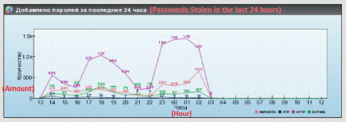 Stolen passwords from Pony Command and Control