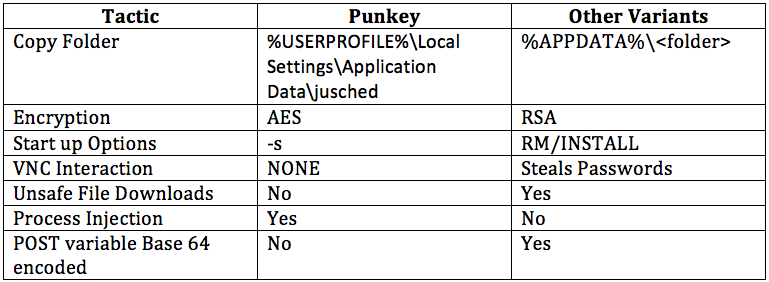 Punkey differences
