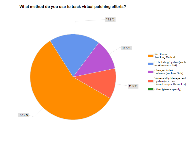 Tracking virtual patches