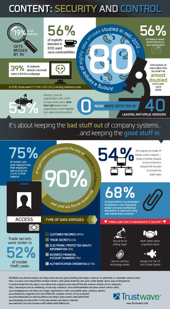 Trustwave Content Security and Control - Infographic