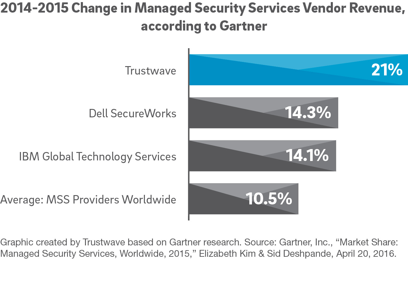 2014-2015 Change in Vendor Managed Security Services Revenue